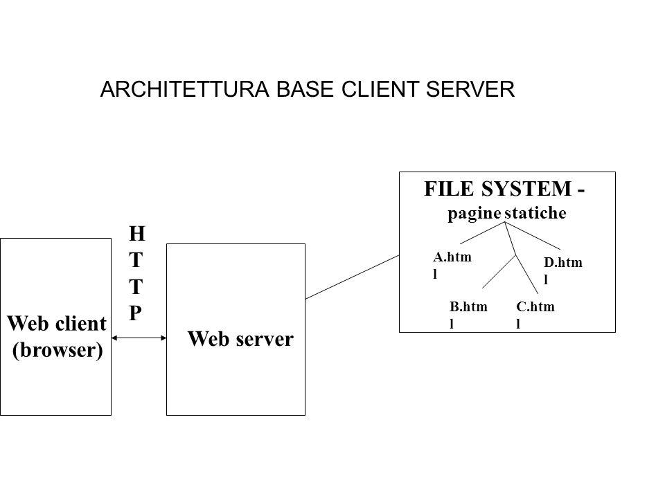 ARCHITETTURA BASE CLIENT SERVER Web server FILE SYSTEM - pagine statiche A.htm l B.htm l C.htm l D.htm l HTTPHTTP Web client (browser)