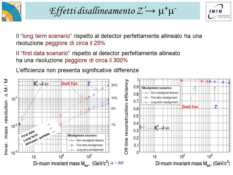 GR I LNF – 28/11/2006 Ezio Torassa – INFN Padova18 Effetti disallineamento Z' →  +  - Il long term scenario rispetto al detector perfettamente allineato ha una risoluzione peggiore di circa il 25% Il first data scenario rispetto al detector perfettamente allineato ha una risoluzione peggiore di circa il 300% L'efficienza non presenta significative differenze 30% 10% 4% 1% Allineam.