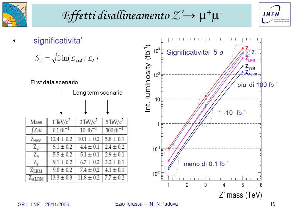 GR I LNF – 28/11/2006 Ezio Torassa – INFN Padova19 Effetti disallineamento Z' →  +  - significativita' First data scenario Long term scenario Significatività 5  meno di 0.1 fb -1 1 -10 fb -1 piu' di 100 fb -1