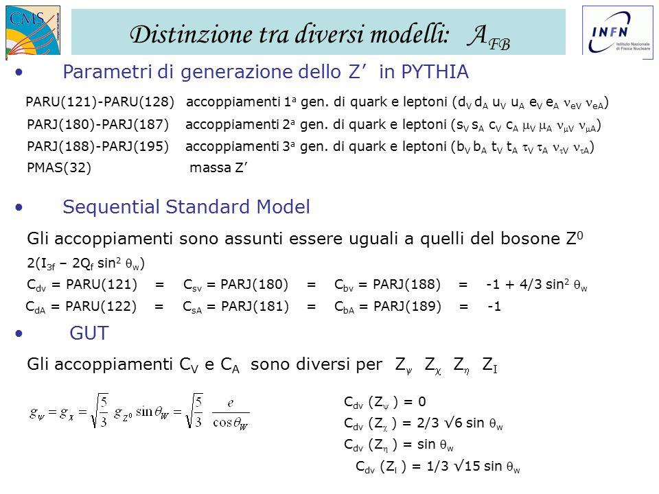 GR I LNF – 28/11/2006 Ezio Torassa – INFN Padova22 Distinzione tra diversi modelli: A FB Parametri di generazione dello Z' in PYTHIA PARU(121)-PARU(128) accoppiamenti 1 a gen.