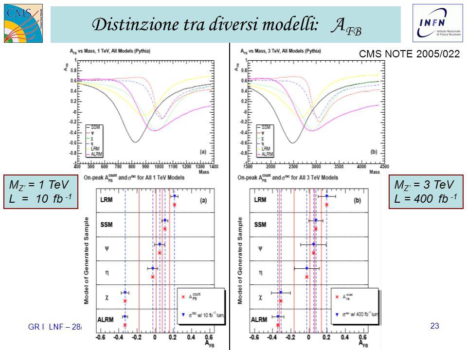 GR I LNF – 28/11/2006 Ezio Torassa – INFN Padova23 Distinzione tra diversi modelli: A FB CMS NOTE 2005/022 M Z' = 1 TeV L = 10 fb -1 M Z' = 3 TeV L = 400 fb -1