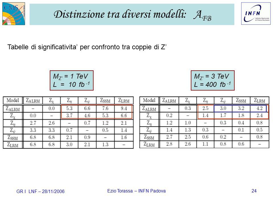 GR I LNF – 28/11/2006 Ezio Torassa – INFN Padova24 Distinzione tra diversi modelli: A FB Tabelle di significativita' per confronto tra coppie di Z' M Z' = 1 TeV L = 10 fb -1 M Z' = 3 TeV L = 400 fb -1