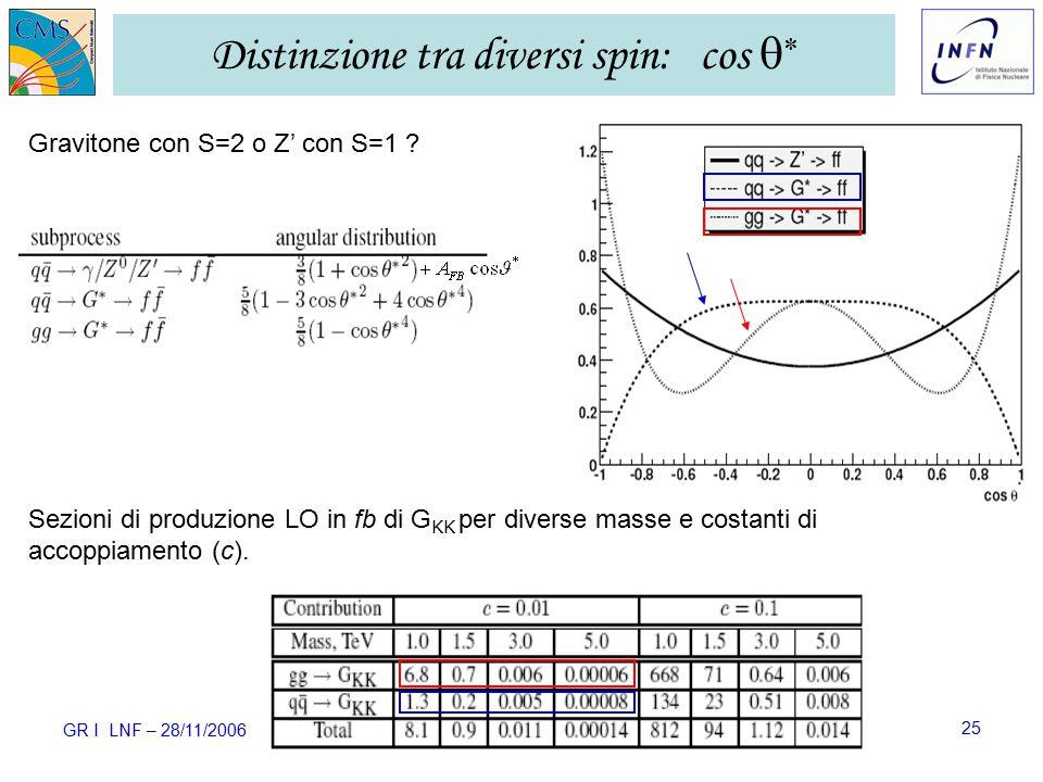 GR I LNF – 28/11/2006 Ezio Torassa – INFN Padova25 Distinzione tra diversi spin: cos   Gravitone con S=2 o Z' con S=1 .