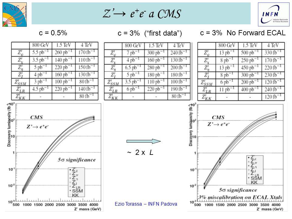 GR I LNF – 28/11/2006 Ezio Torassa – INFN Padova31 Z' → e + e - a CMS c = 0.5% c = 3% ( first data ) c = 3% No Forward ECAL ~ 2 x L