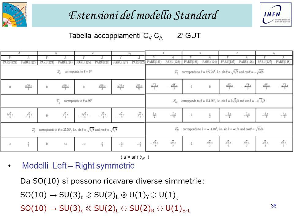 GR I LNF – 28/11/2006 Ezio Torassa – INFN Padova38 Estensioni del modello Standard Tabella accoppiamenti C V C A Z' GUT Modelli Left – Right symmetric Da SO(10) si possono ricavare diverse simmetrie: SO(10) → SU(3) c  SU(2) L  U(1) Y  U(1)  SO(10) → SU(3) c  SU(2) L  SU(2) R  U(1) B-L ( s = sin  W )