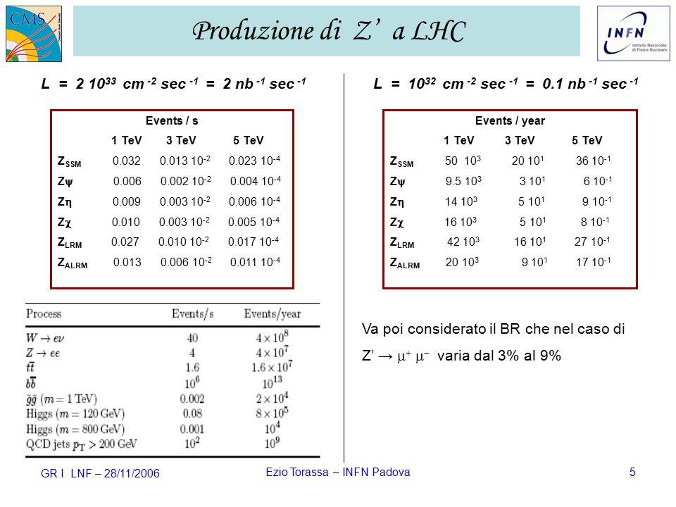 GR I LNF – 28/11/2006 Ezio Torassa – INFN Padova5 L = 2 10 33 cm -2 sec -1 = 2 nb -1 sec -1 Events / s 1 TeV 3 TeV 5 TeV Z SSM 0.032 0.013 10 -2 0.023 10 -4 Z  0.006 0.002 10 -2 0.004 10 -4 Z  0.009 0.003 10 -2 0.006 10 -4 Z  0.010 0.003 10 -2 0.005 10 -4 Z LRM 0.027 0.010 10 -2 0.017 10 -4 Z ALRM 0.013 0.006 10 -2 0.011 10 -4 Produzione di Z' a LHC L = 10 32 cm -2 sec -1 = 0.1 nb -1 sec -1 Events / year 1 TeV 3 TeV 5 TeV Z SSM 50 10 3 20 10 1 36 10 -1 Z  9.5 10 3 3 10 1 6 10 -1 Z  14 10 3 5 10 1 9 10 -1 Z  16 10 3 5 10 1 8 10 -1 Z LRM 42 10 3 16 10 1 27 10 -1 Z ALRM 20 10 3 9 10 1 17 10 -1 Va poi considerato il BR che nel caso di Z' →  +    varia dal 3% al 9%