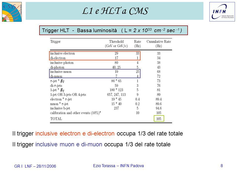 GR I LNF – 28/11/2006 Ezio Torassa – INFN Padova8 L1 e HLT a CMS Il trigger inclusive electron e di-electron occupa 1/3 del rate totale Il trigger inclusive muon e di-muon occupa 1/3 del rate totale Trigger HLT - Bassa luminosità ( L = 2 x 10 33 cm -2 sec -1 )