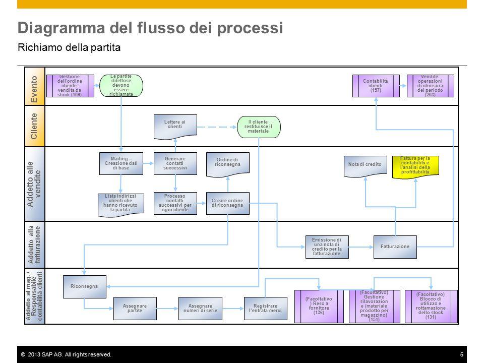 ©2013 SAP AG. All rights reserved.5 Diagramma del flusso dei processi Richiamo della partita Addetto alle vendite Addetto al mag. / Responsabile conta
