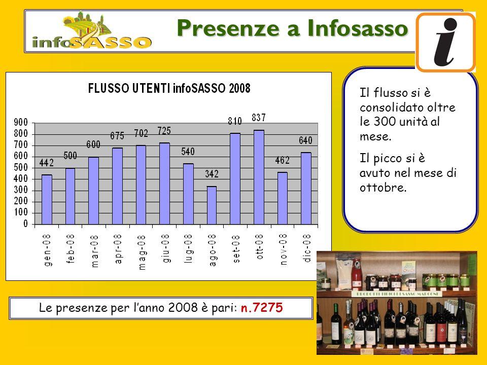 Le utenze di infoSASSO Presenze a Infosasso Il flusso si è consolidato oltre le 300 unità al mese.