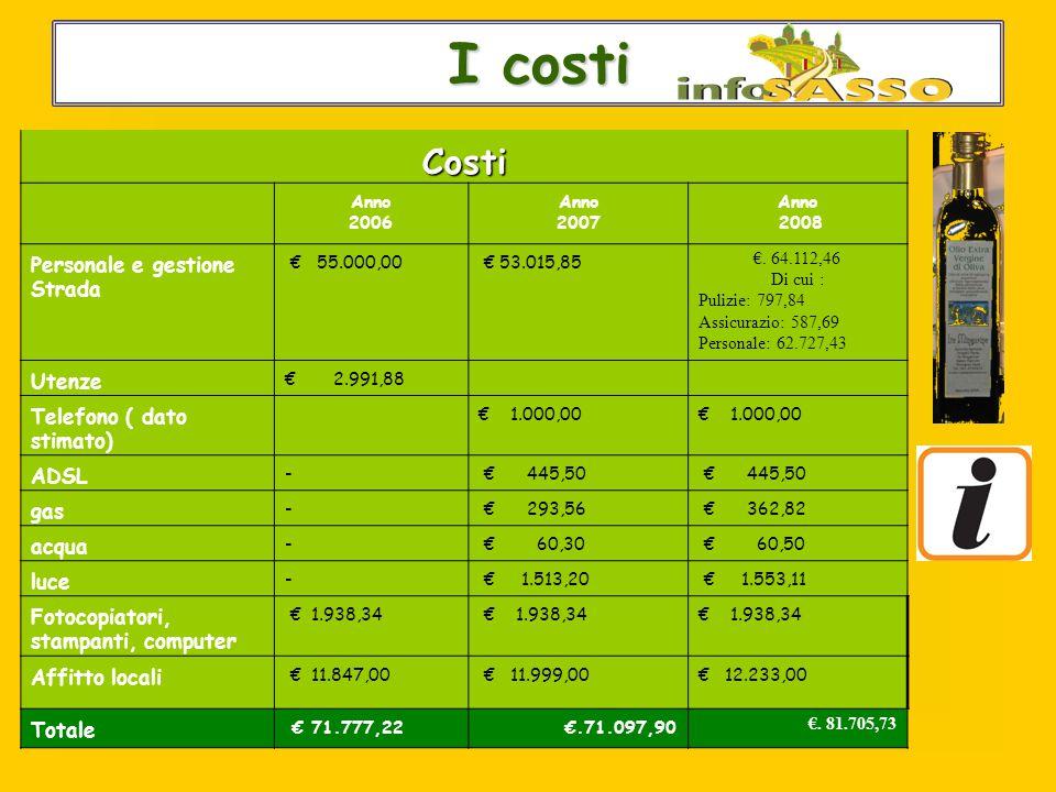 Le utenze di infoSASSO I costi I costiCosti Anno 2006 Anno 2007 Anno 2008 Personale e gestione Strada € 55.000,00 € 53.015,85 €.