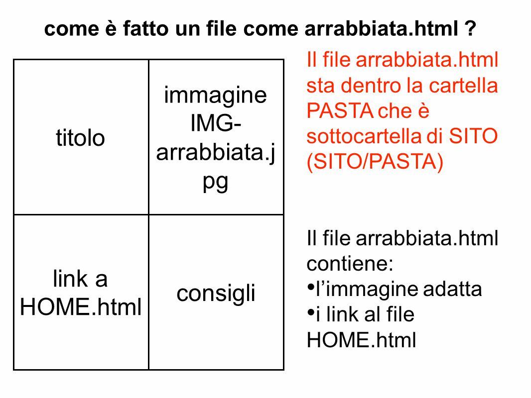 Il file arrabbiata.html sta dentro la cartella PASTA che è sottocartella di SITO (SITO/PASTA) Il file arrabbiata.html contiene: l'immagine adatta i link al file HOME.html come è fatto un file come arrabbiata.html .