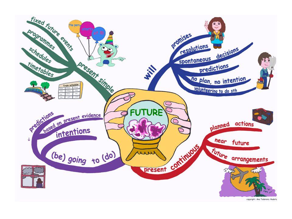 Studieremo 3 tipi di futuro: a) WILL : il futuro immediato e spontaneo b) PRESENT CONTINUOUS : il futuro programmato c) BE GOING TO : il futuro intenzionale