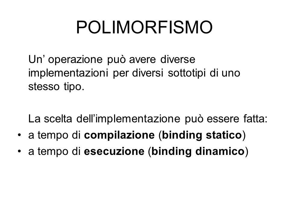 POLIMORFISMO Un' operazione può avere diverse implementazioni per diversi sottotipi di uno stesso tipo. La scelta dell'implementazione può essere fatt