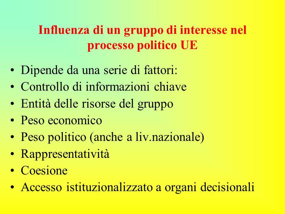 Influenza di un gruppo di interesse nel processo politico UE Dipende da una serie di fattori: Controllo di informazioni chiave Entità delle risorse del gruppo Peso economico Peso politico (anche a liv.nazionale) Rappresentatività Coesione Accesso istituzionalizzato a organi decisionali