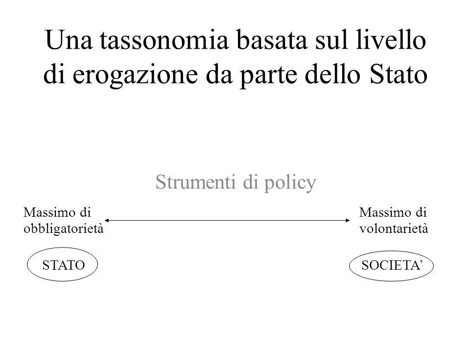 Una tassonomia basata sul livello di erogazione da parte dello Stato Strumenti di policy Massimo di volontarietà Massimo di obbligatorietà STATOSOCIET