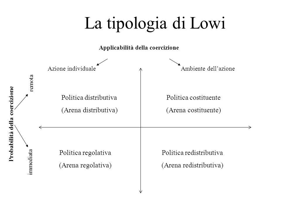 La tipologia di Lowi Applicabilità della coercizione Probabilità della coercizione Azione individualeAmbiente dell'azione immediata remota Politica di