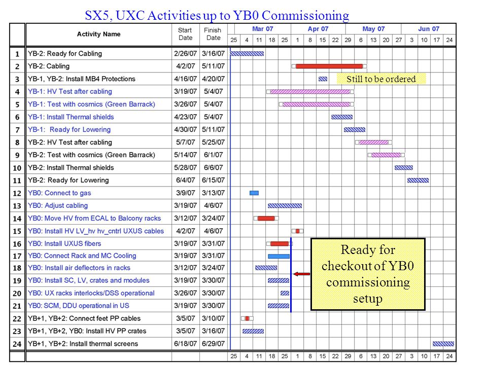 SX5, UXC Activities up to YB0 Commissioning Ready for checkout of YB0 commissioning setup Still to be ordered