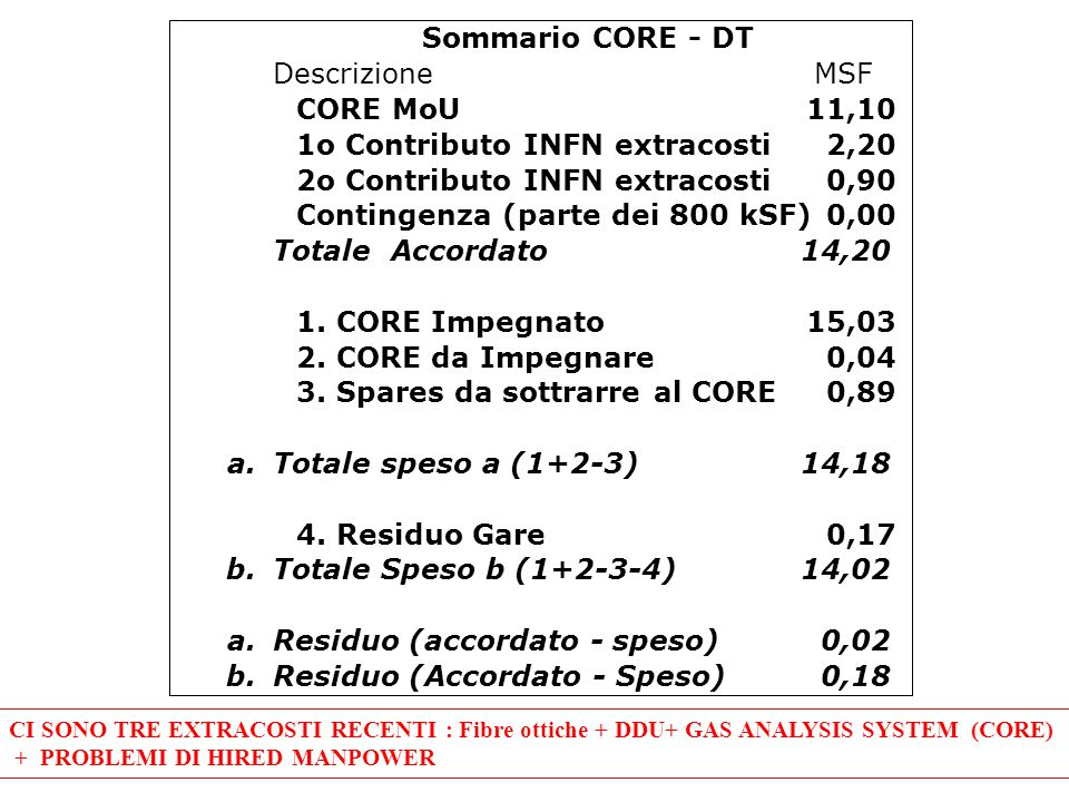 CI SONO TRE EXTRACOSTI RECENTI : Fibre ottiche + DDU+ GAS ANALYSIS SYSTEM (CORE) + PROBLEMI DI HIRED MANPOWER DescrizioneMSF CORE MoU11,10 1o Contributo INFN extracosti2,20 2o Contributo INFN extracosti0,90 Contingenza (parte dei 800 kSF)0,00 Totale Accordato14,20 1.