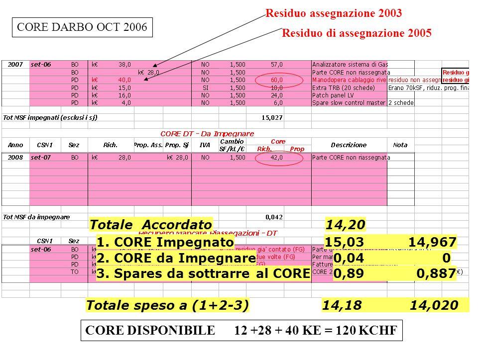 CORE DARBO OCT 2006 Residuo assegnazione 2003 Residuo di assegnazione 2005 CORE DISPONIBILE 12 +28 + 40 KE = 120 KCHF 1.