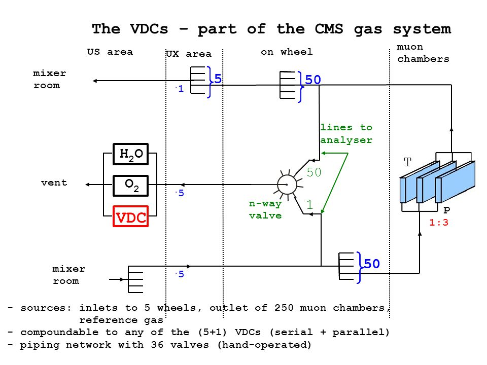 The VDCs – part of the CMS gas system - sources: inlets to 5 wheels, outlet of 250 muon chambers, reference gas - compoundable to any of the (5+1) VDCs (serial + parallel) - piping network with 36 valves (hand-operated) VDC H2OH2O O2O2 US area UX area on wheel muon chambers mixer room.5.5 vent.5.5 n-way valve 50 lines to analyser 5.1.1 mixer room 50 5 1:3 p T 1