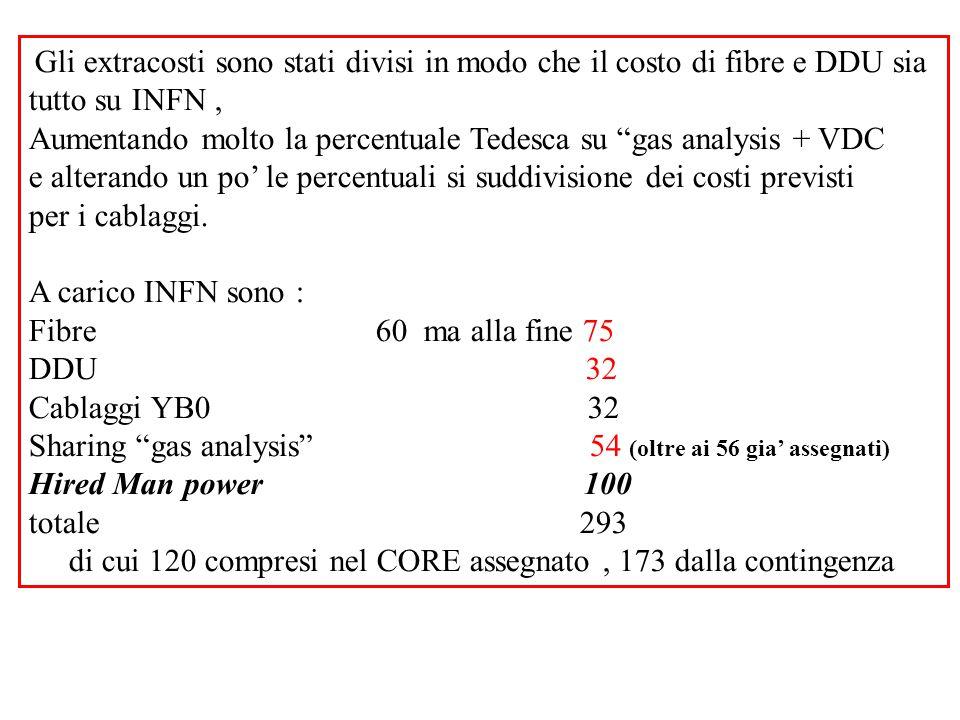 Gli extracosti sono stati divisi in modo che il costo di fibre e DDU sia tutto su INFN, Aumentando molto la percentuale Tedesca su gas analysis + VDC e alterando un po' le percentuali si suddivisione dei costi previsti per i cablaggi.