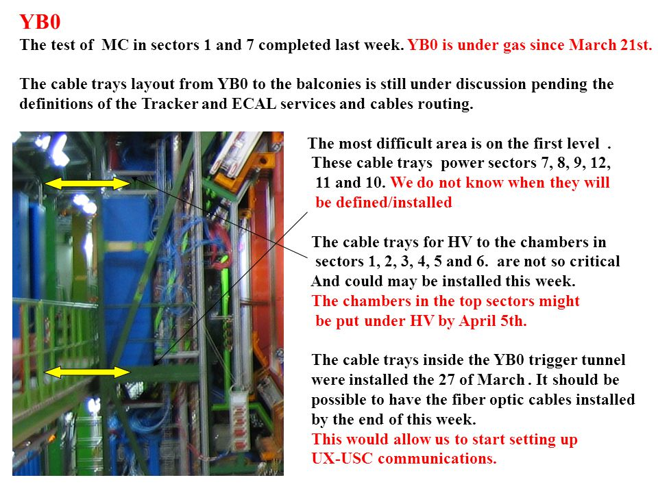 YB0 The test of MC in sectors 1 and 7 completed last week.
