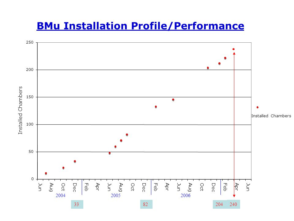 200420052006 33 82 204 BMu Installation Profile/Performance 0 50 100 150 200 250 Jun Aug Oct Dec FebAprJun Aug Oct Dec FebAprJun Aug Oct Dec FebAprJun Installed Chambers 240