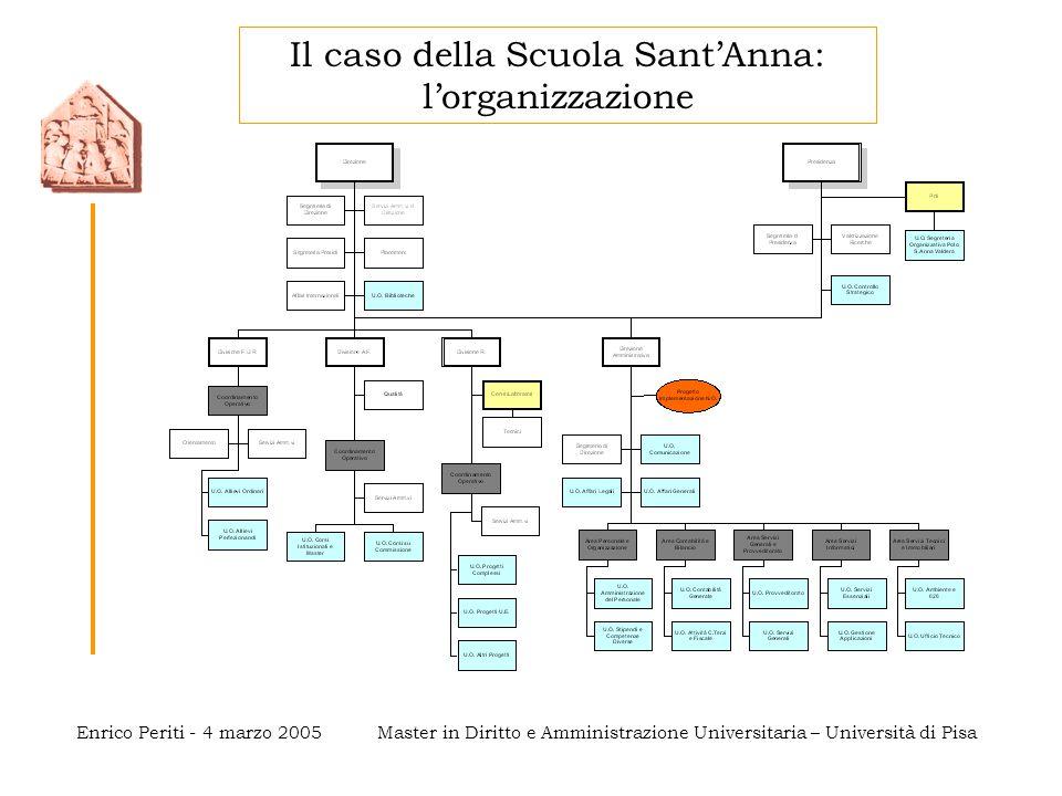 Master in Diritto e Amministrazione Universitaria – Università di PisaEnrico Periti - 4 marzo 2005 Il caso della Scuola Sant'Anna: l'organizzazione