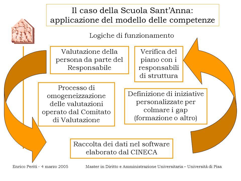 Master in Diritto e Amministrazione Universitaria – Università di PisaEnrico Periti - 4 marzo 2005 Logiche di funzionamento Valutazione della persona