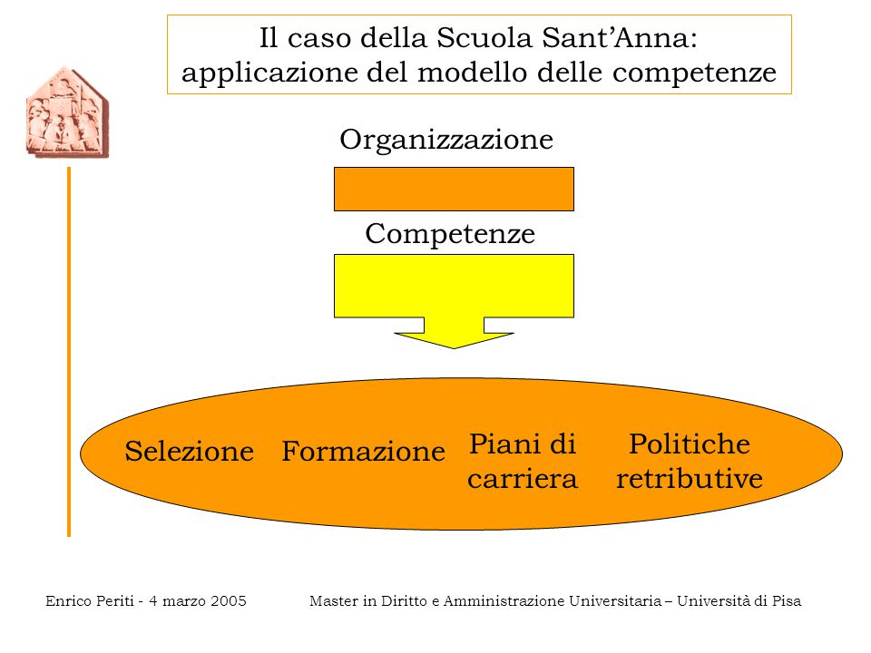 Master in Diritto e Amministrazione Universitaria – Università di PisaEnrico Periti - 4 marzo 2005 Il caso della Scuola Sant'Anna: applicazione del mo