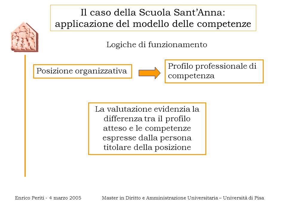 Master in Diritto e Amministrazione Universitaria – Università di PisaEnrico Periti - 4 marzo 2005 Logiche di funzionamento Posizione organizzativa Pr