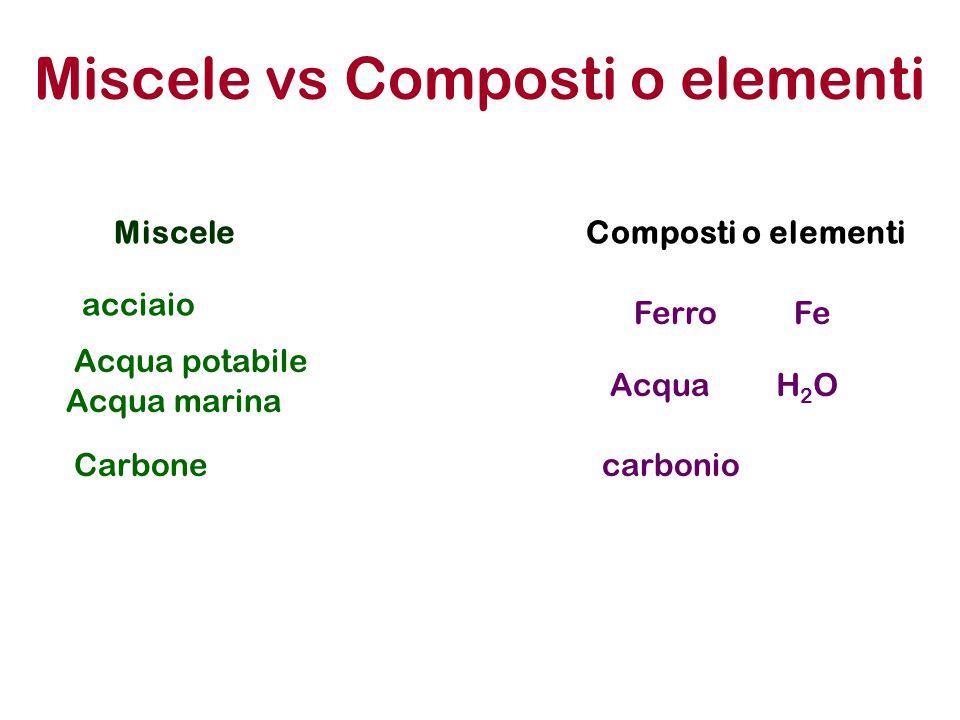 Miscele vs Composti o elementi Miscele Ferro Acqua potabile acciaio Composti o elementi Acqua Fe H2OH2O Carbonecarbonio Acqua marina