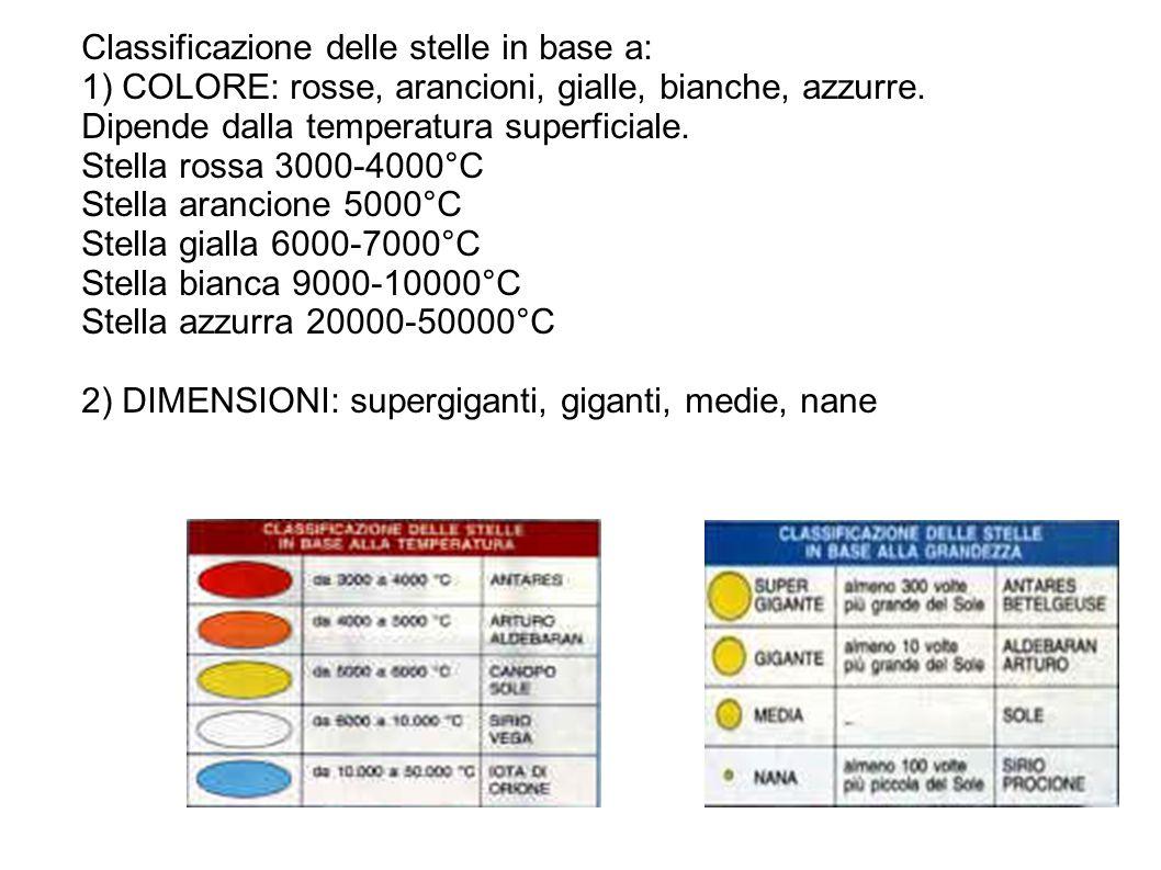 Classificazione delle stelle in base a: 1) COLORE: rosse, arancioni, gialle, bianche, azzurre. Dipende dalla temperatura superficiale. Stella rossa 30