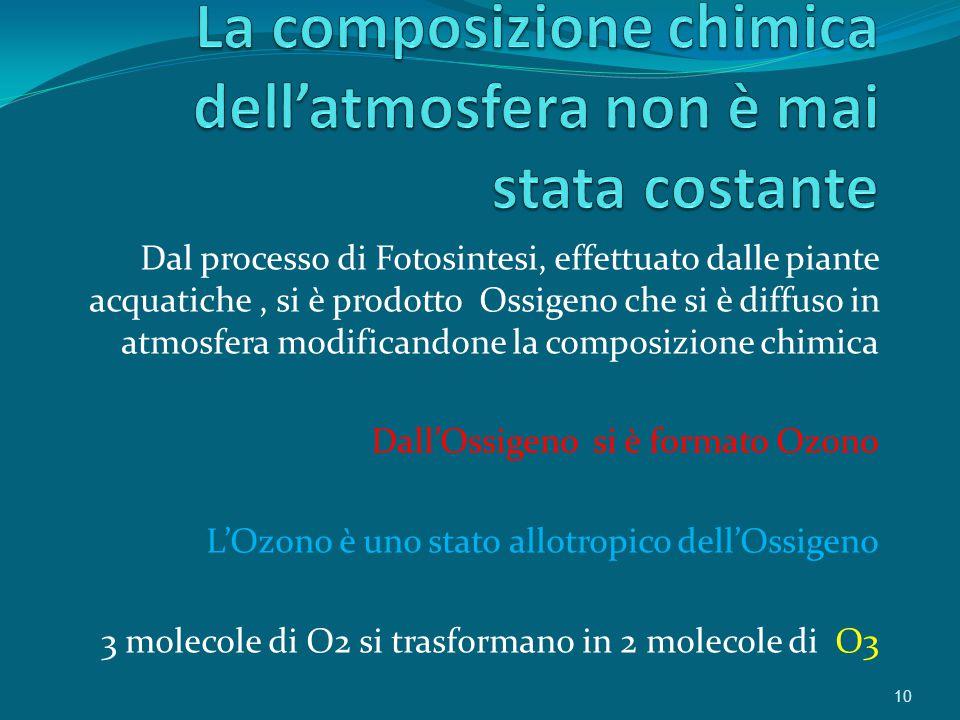 Dal processo di Fotosintesi, effettuato dalle piante acquatiche, si è prodotto Ossigeno che si è diffuso in atmosfera modificandone la composizione chimica Dall'Ossigeno si è formato Ozono L'Ozono è uno stato allotropico dell'Ossigeno 3 molecole di O2 si trasformano in 2 molecole di O3 10