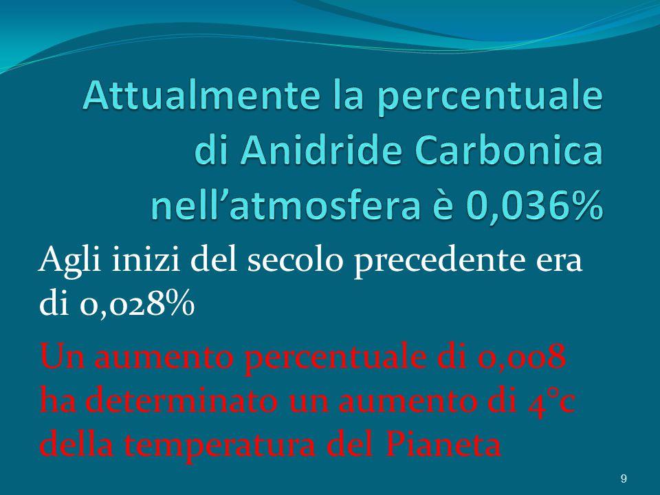 Agli inizi del secolo precedente era di 0,028% Un aumento percentuale di 0,008 ha determinato un aumento di 4°c della temperatura del Pianeta 9