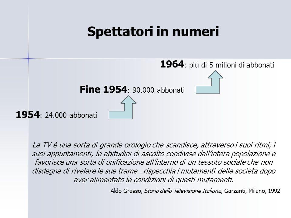 Spettatori in numeri 1954 : 24.000 abbonati Fine 1954 : 90.000 abbonati 1964 : più di 5 milioni di abbonati La TV è una sorta di grande orologio che s
