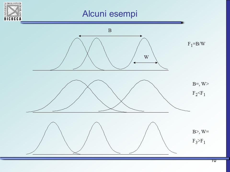 10 Alcuni esempi F 1 =B/W B=, W> F 2 <F 1 B>, W= F 3 >F 1 B W