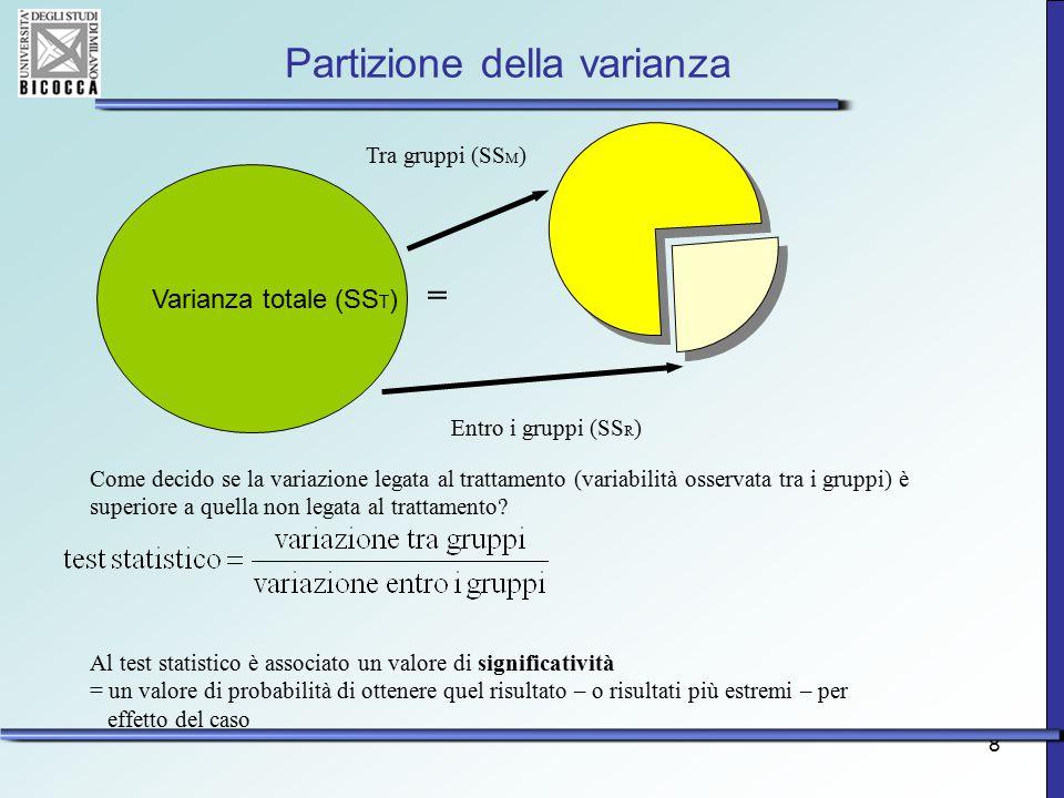 8 Partizione della varianza Varianza totale (SS T ) = Tra gruppi (SS M ) Entro i gruppi (SS R ) Come decido se la variazione legata al trattamento (va