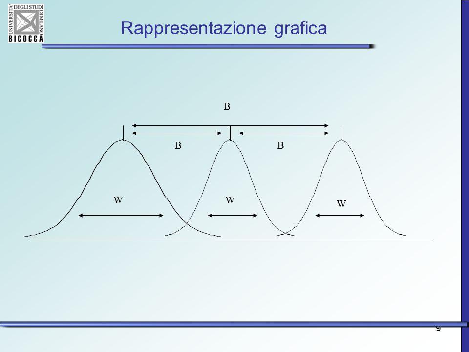 9 Rappresentazione grafica W W W B BB