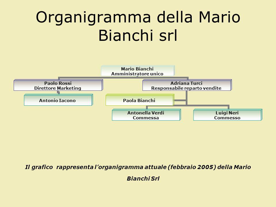 Organigramma della Mario Bianchi srl Mario Bianchi Amministratore unico Paolo Rossi Direttore Marketing Antonio Iacono Adriana Turci Responsabile repa
