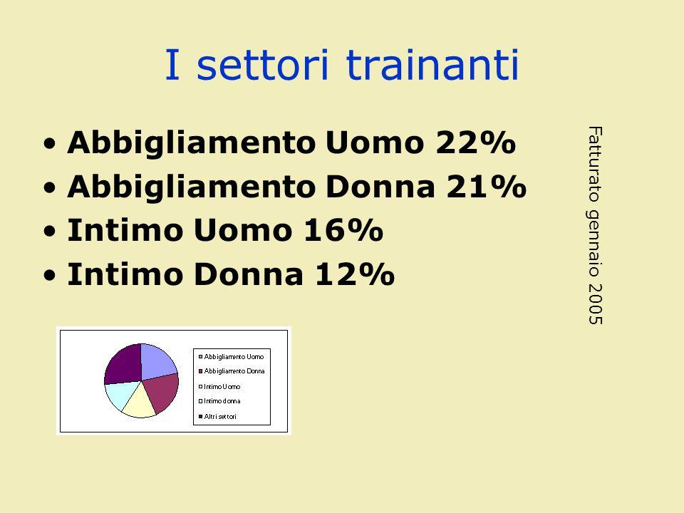 I settori trainanti Abbigliamento Uomo 22% Abbigliamento Donna 21% Intimo Uomo 16% Intimo Donna 12% Fatturato gennaio 2005