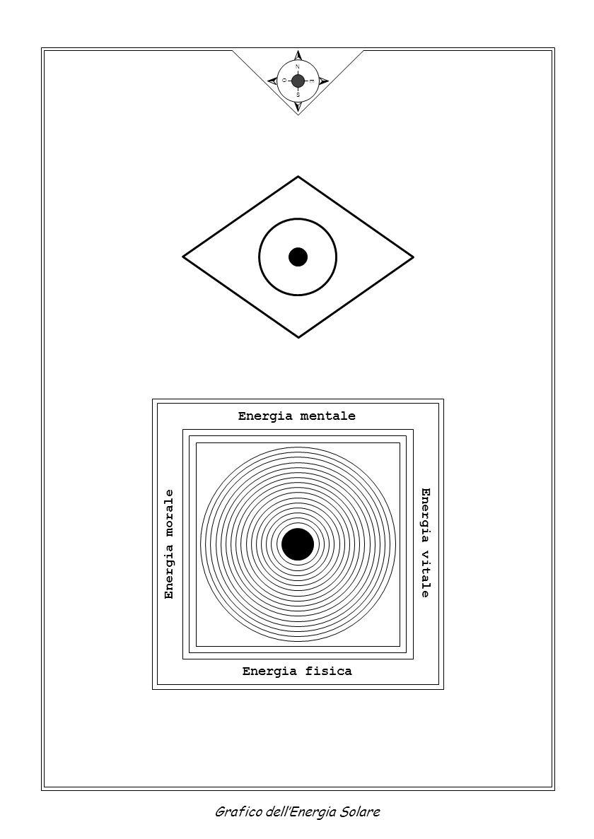 N S E O Grafico dell'Energia Solare Energia mentale Energia morale Energia vitale Energia fisica