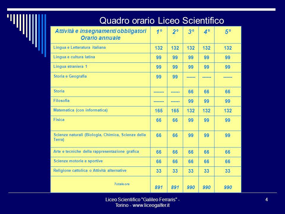 Liceo Scientifico Galileo Ferraris - Torino - www.liceogalfer.it 5 Il Galfer: tradizione e modernità Istituito nel 1924, il Galfer è stato il primo Liceo Scientifico di Torino.