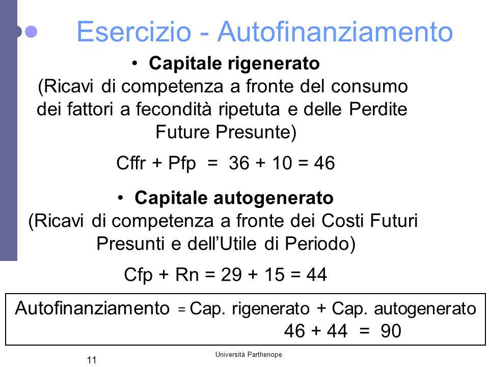 Università Parthenope 11 Esercizio - Autofinanziamento Capitale rigenerato (Ricavi di competenza a fronte del consumo dei fattori a fecondità ripetuta e delle Perdite Future Presunte) Cffr + Pfp = 36 + 10 = 46 Capitale autogenerato (Ricavi di competenza a fronte dei Costi Futuri Presunti e dell'Utile di Periodo) Cfp + Rn = 29 + 15 = 44 Autofinanziamento = Cap.