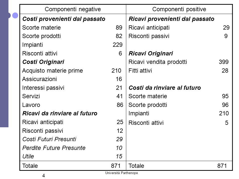 Università Parthenope 4 Componenti negativeComponenti positive Costi provenienti dal passato Scorte materie 89 Scorte prodotti 82 Impianti 229 Riscont