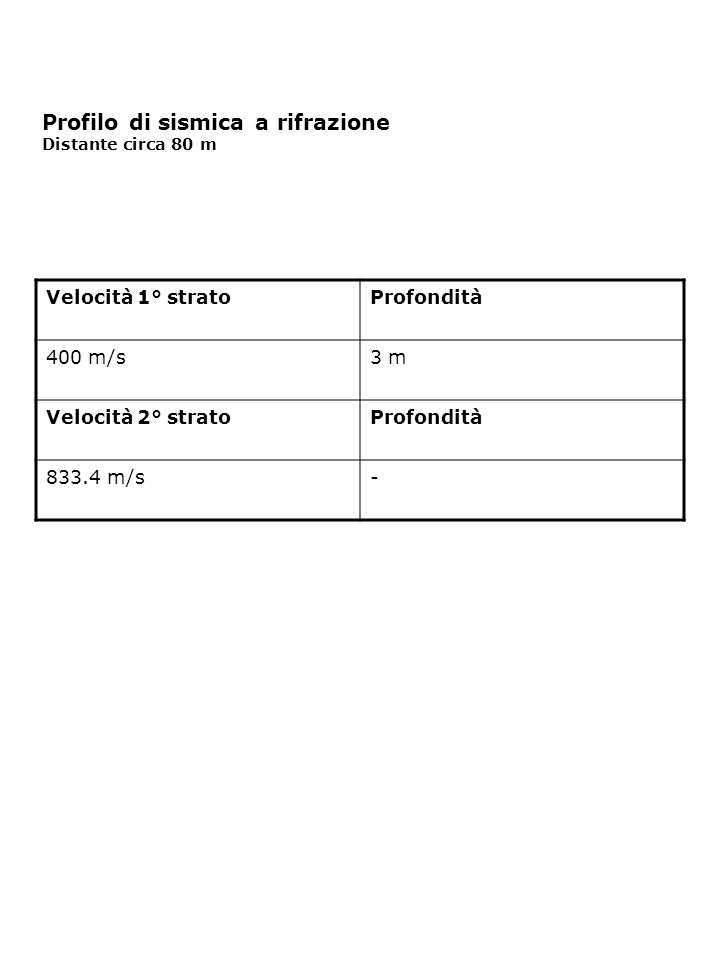 Profilo di sismica a rifrazione Distante circa 80 m Velocità 1° stratoProfondità 400 m/s3 m Velocità 2° stratoProfondità 833.4 m/s-