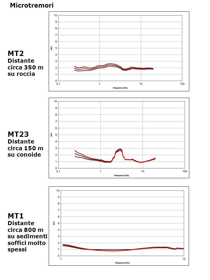 Microtremori MT2 Distante circa 350 m su roccia MT1 Distante circa 800 m su sedimenti soffici molto spessi MT23 Distante circa 150 m su conoide
