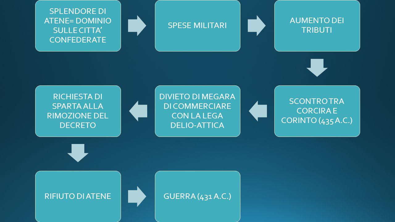 SPLENDORE DI ATENE= DOMINIO SULLE CITTA' CONFEDERATE SPESE MILITARI AUMENTO DEI TRIBUTI SCONTRO TRA CORCIRA E CORINTO (435 A.C.) DIVIETO DI MEGARA DI