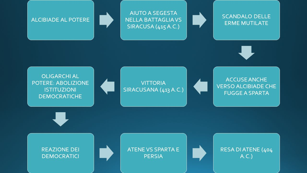 ALCIBIADE AL POTERE AIUTO A SEGESTA NELLA BATTAGLIA VS SIRACUSA (415 A.C.) SCANDALO DELLE ERME MUTILATE ACCUSE ANCHE VERSO ALCIBIADE CHE FUGGE A SPART