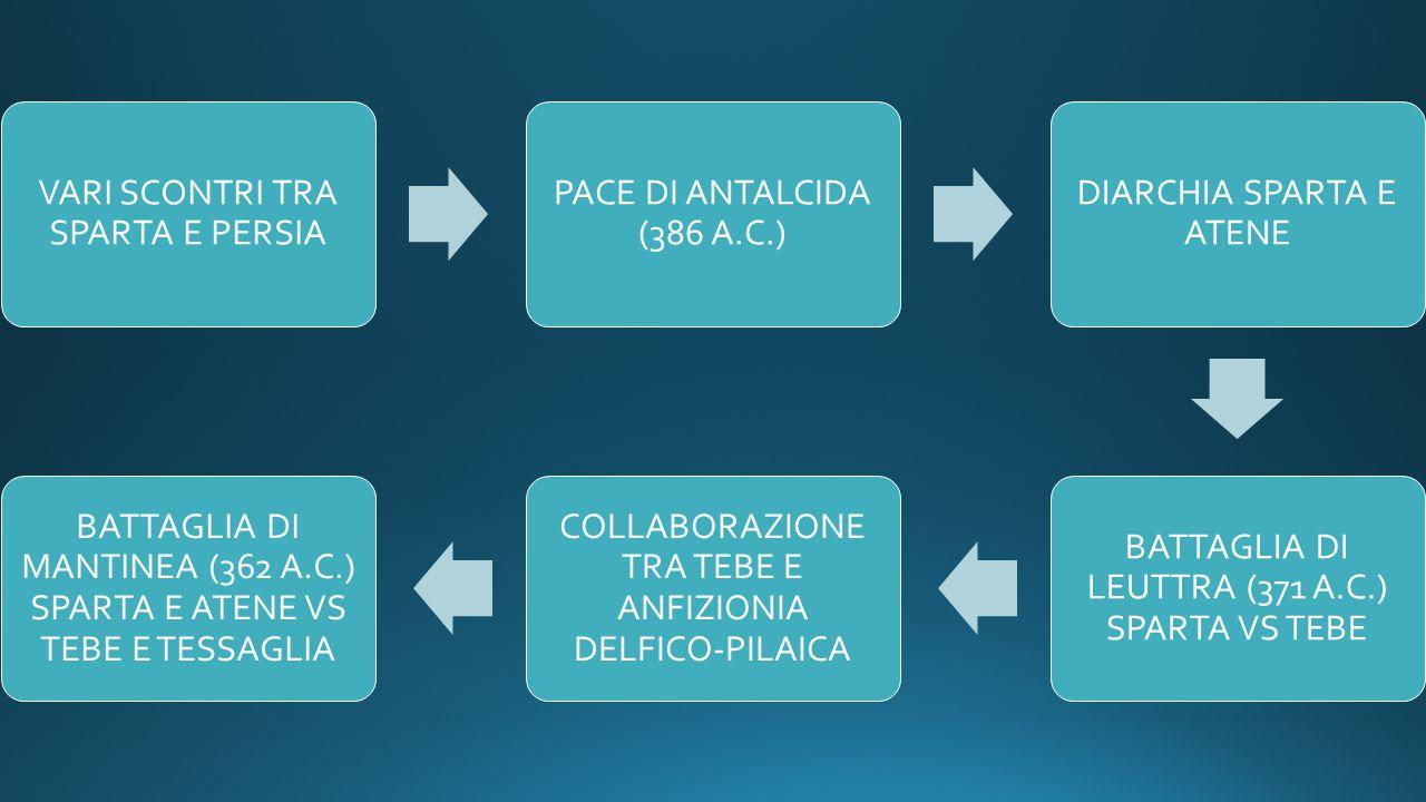 VARI SCONTRI TRA SPARTA E PERSIA PACE DI ANTALCIDA (386 A.C.) DIARCHIA SPARTA E ATENE BATTAGLIA DI LEUTTRA (371 A.C.) SPARTA VS TEBE COLLABORAZIONE TR